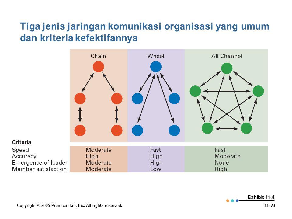 Tiga jenis jaringan komunikasi organisasi yang umum dan kriteria kefektifannya
