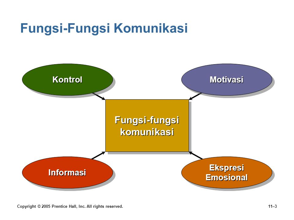 Fungsi-Fungsi Komunikasi
