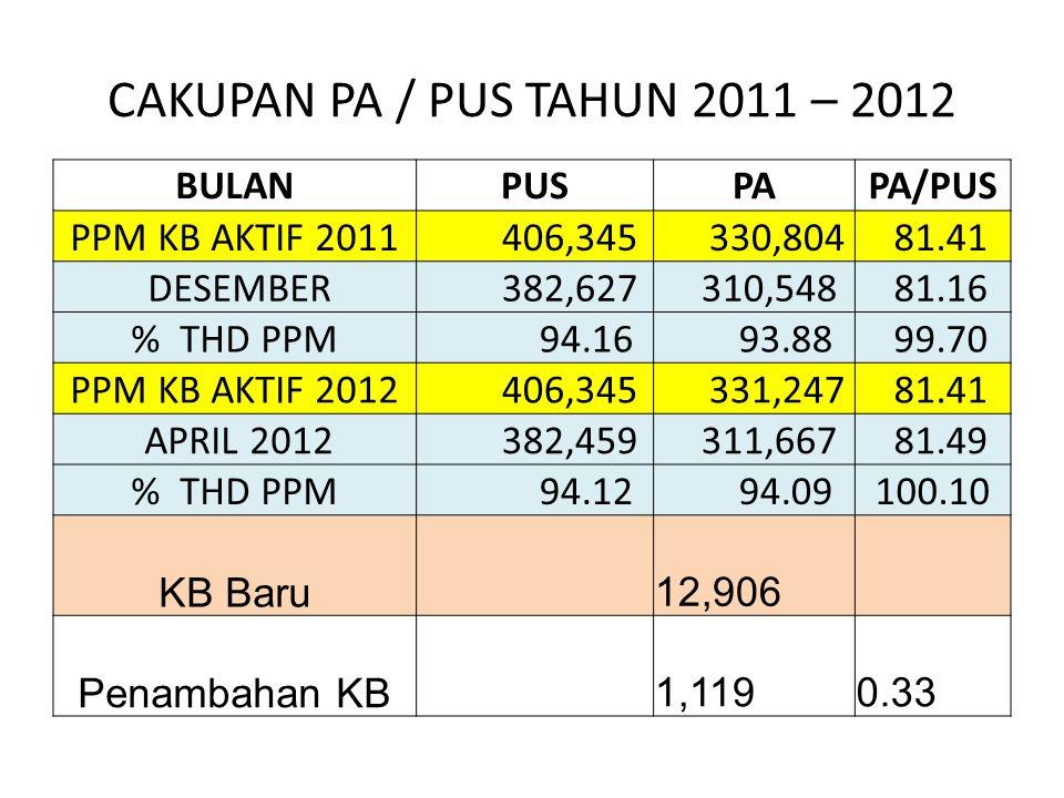 CAKUPAN PA / PUS TAHUN 2011 – 2012 BULAN PUS PA PA/PUS