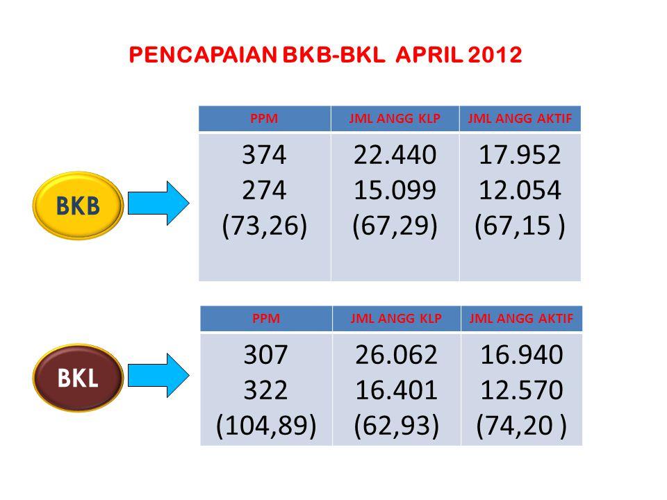PENCAPAIAN BKB-BKL APRIL 2012
