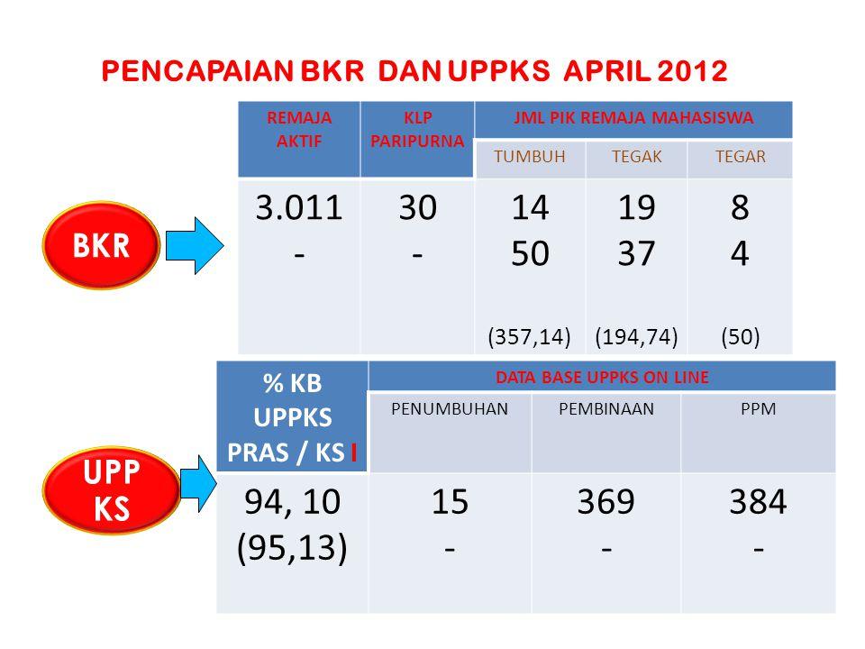 PENCAPAIAN BKR DAN UPPKS APRIL 2012 JML PIK REMAJA MAHASISWA
