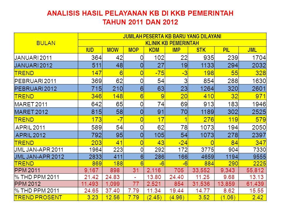 ANALISIS HASIL PELAYANAN KB DI KKB PEMERINTAH TAHUN 2011 DAN 2012