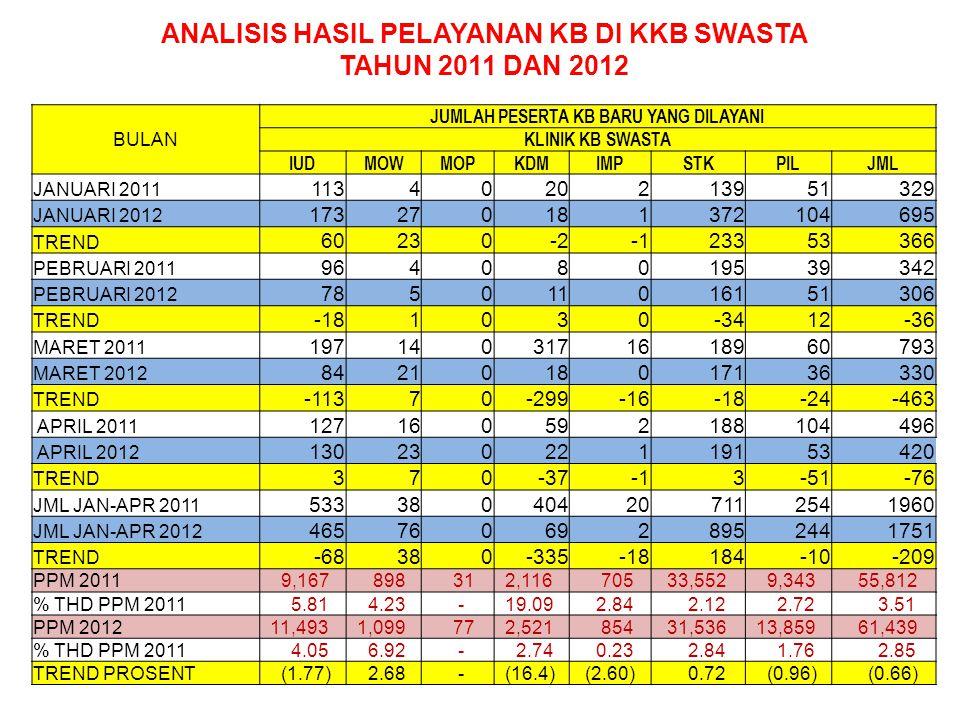 ANALISIS HASIL PELAYANAN KB DI KKB SWASTA TAHUN 2011 DAN 2012
