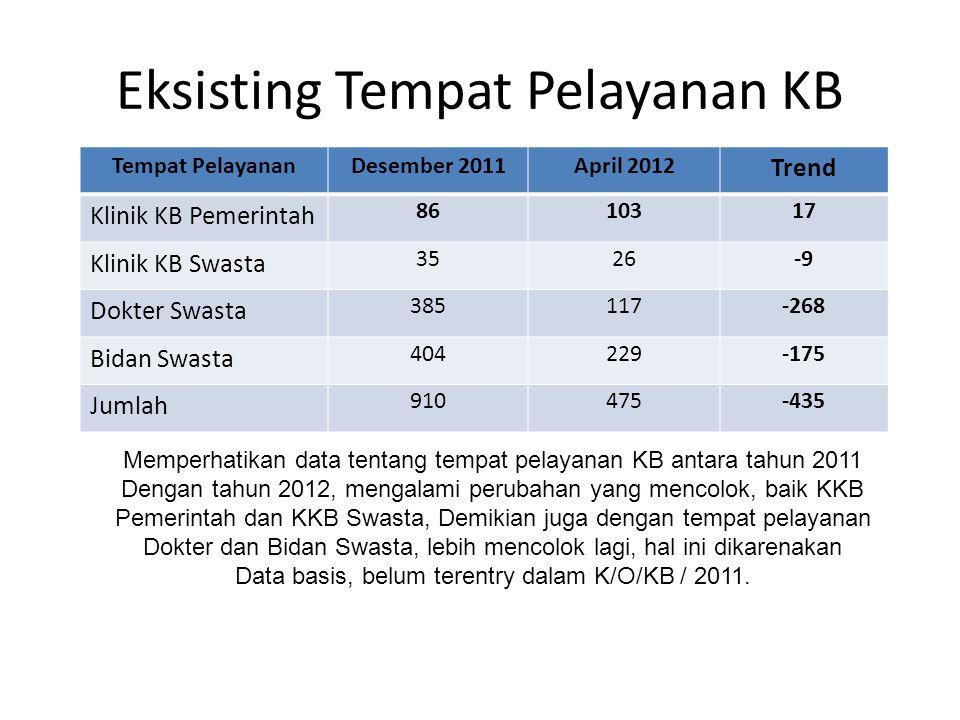 Eksisting Tempat Pelayanan KB