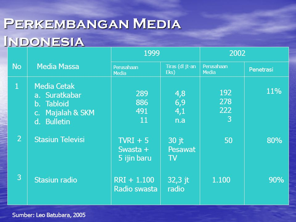 Perkembangan Media Indonesia