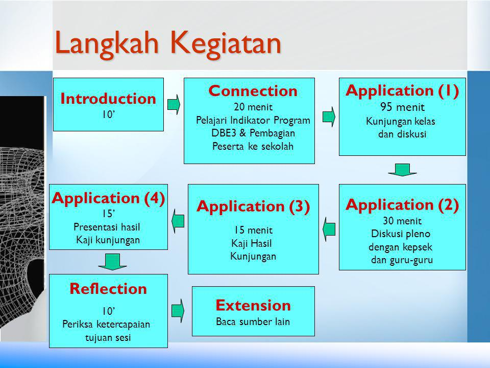 Pelajari Indikator Program
