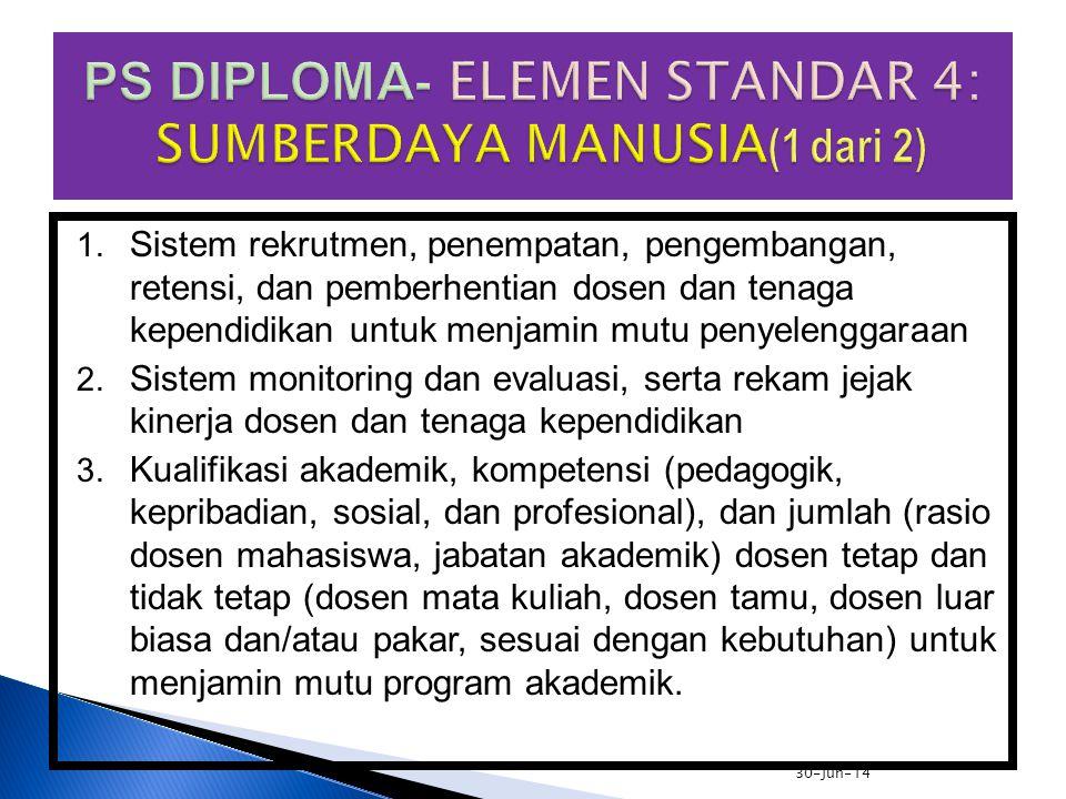 PS DIPLOMA- ELEMEN STANDAR 4: SUMBERDAYA MANUSIA(1 dari 2)
