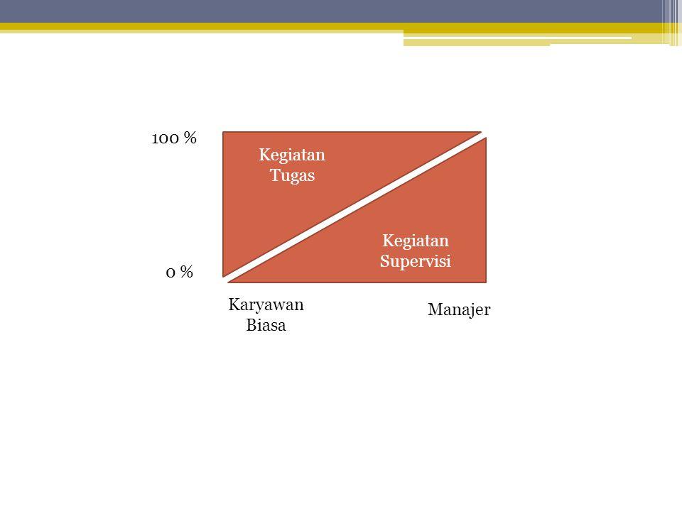 100 % Kegiatan Tugas Kegiatan Supervisi 0 % Manajer Karyawan Biasa
