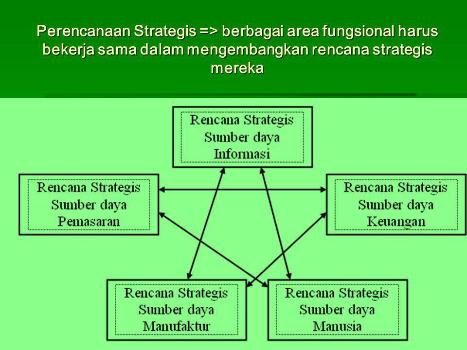 Perencanaan Strategis => berbagai area fungsional harus bekerja sama dalam mengembangkan rencana strategis mereka