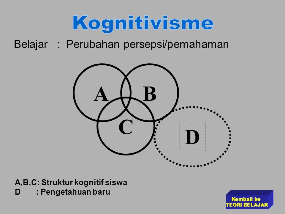 A B C D Kognitivisme Belajar : Perubahan persepsi/pemahaman