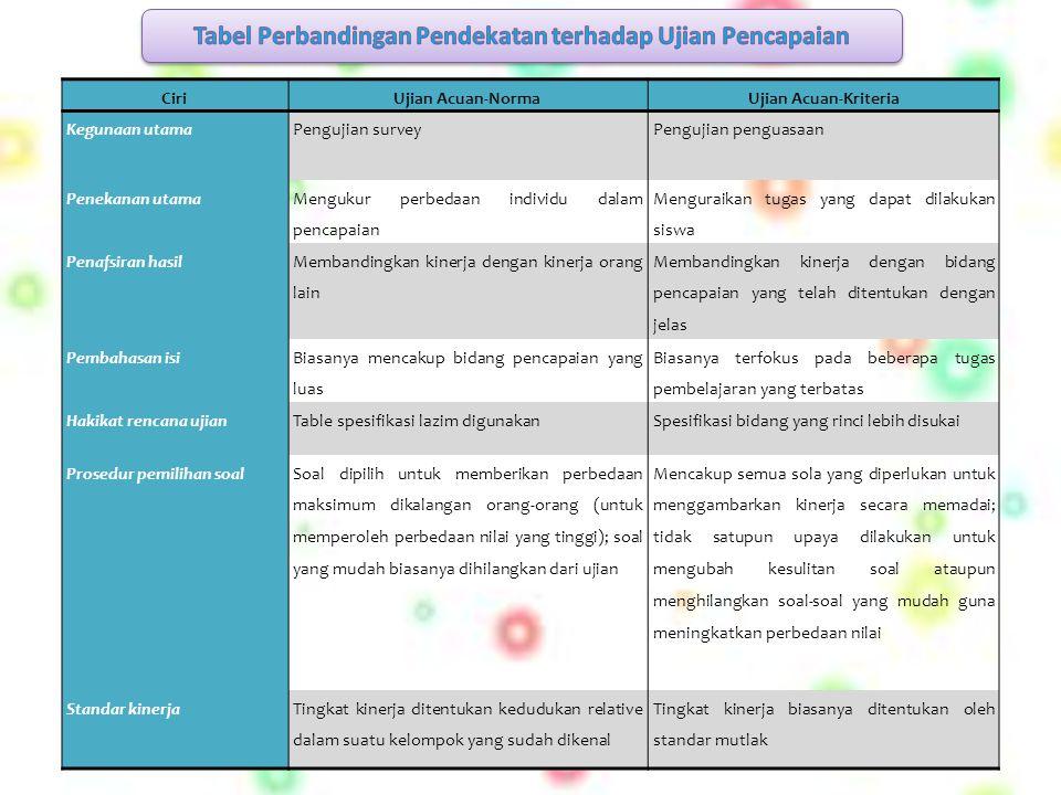 Tabel Perbandingan Pendekatan terhadap Ujian Pencapaian