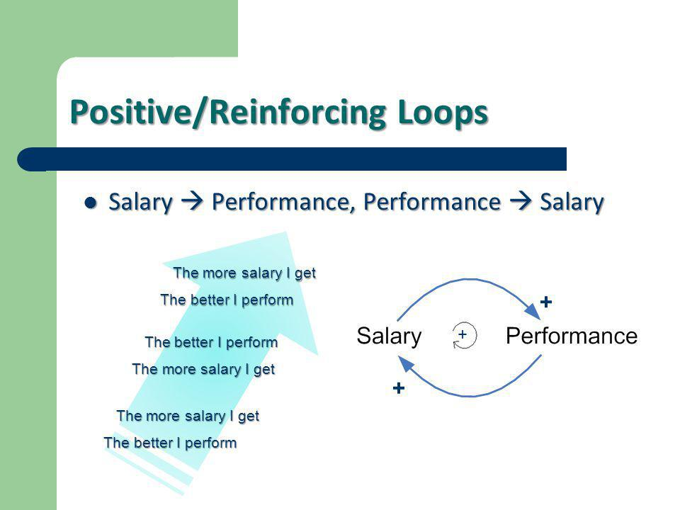 Positive/Reinforcing Loops