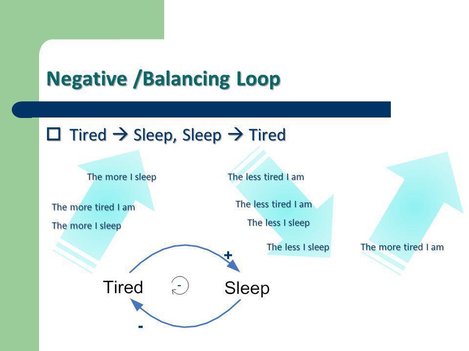 Negative /Balancing Loop