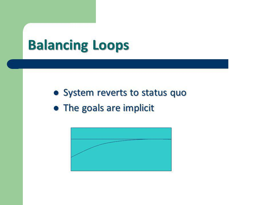 Balancing Loops System reverts to status quo The goals are implicit
