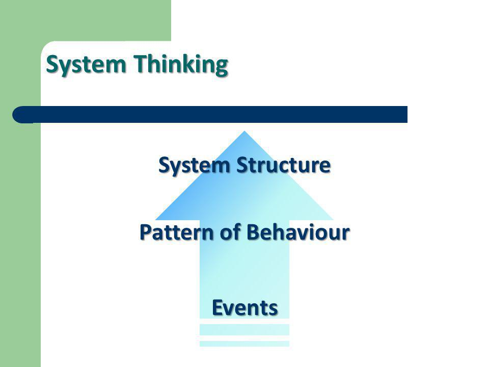 System Thinking System Structure Pattern of Behaviour Events