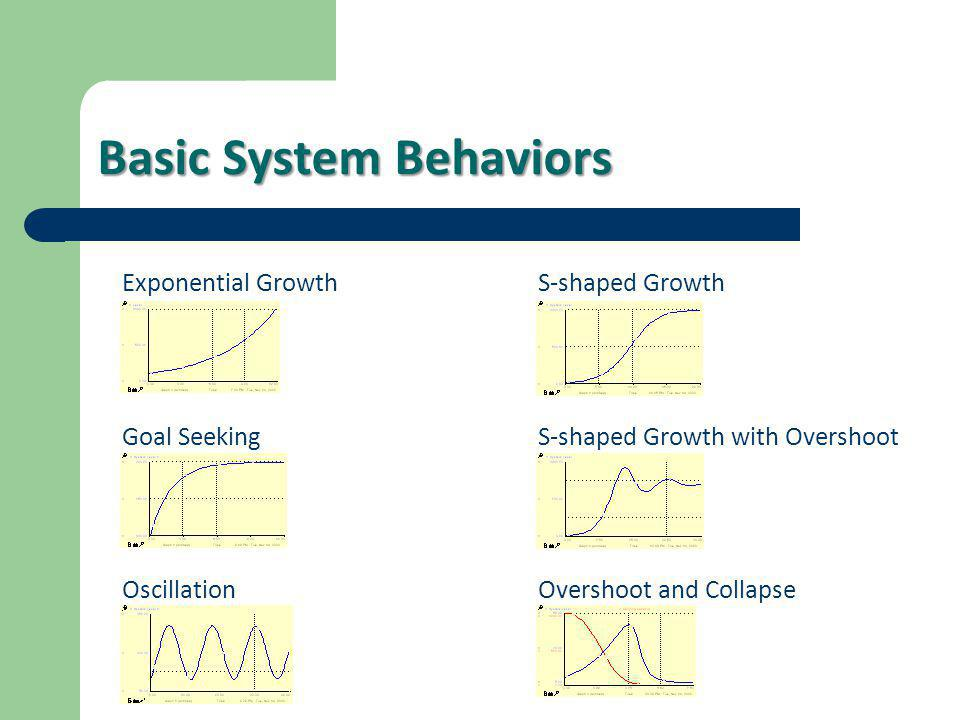 Basic System Behaviors