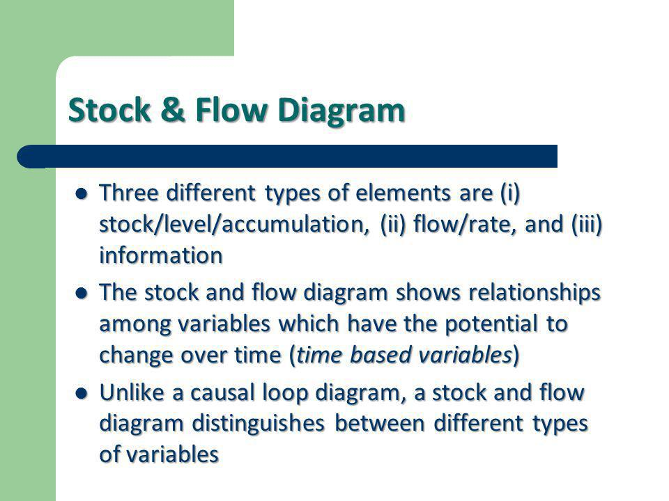 Stock & Flow Diagram Three different types of elements are (i) stock/level/accumulation, (ii) flow/rate, and (iii) information.