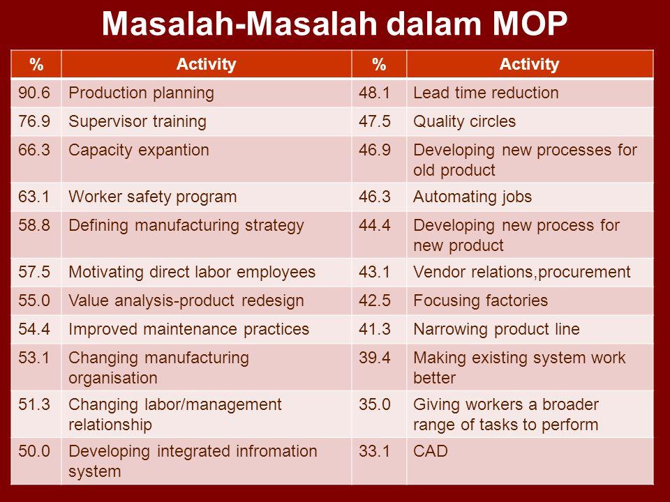 Masalah-Masalah dalam MOP