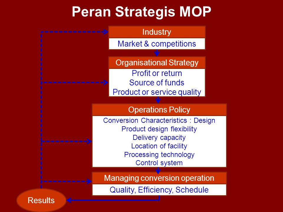 Peran Strategis MOP Industry Market & competitions