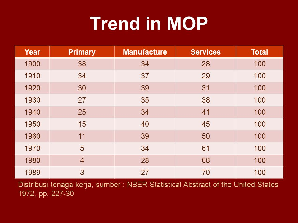 Trend in MOP Year Primary Manufacture Services Total