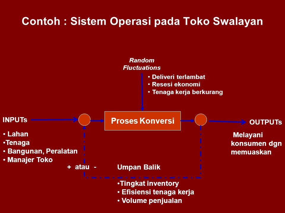 Contoh : Sistem Operasi pada Toko Swalayan