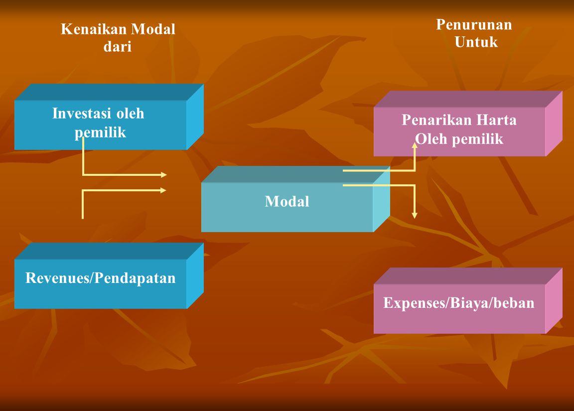 Expenses/Biaya/beban