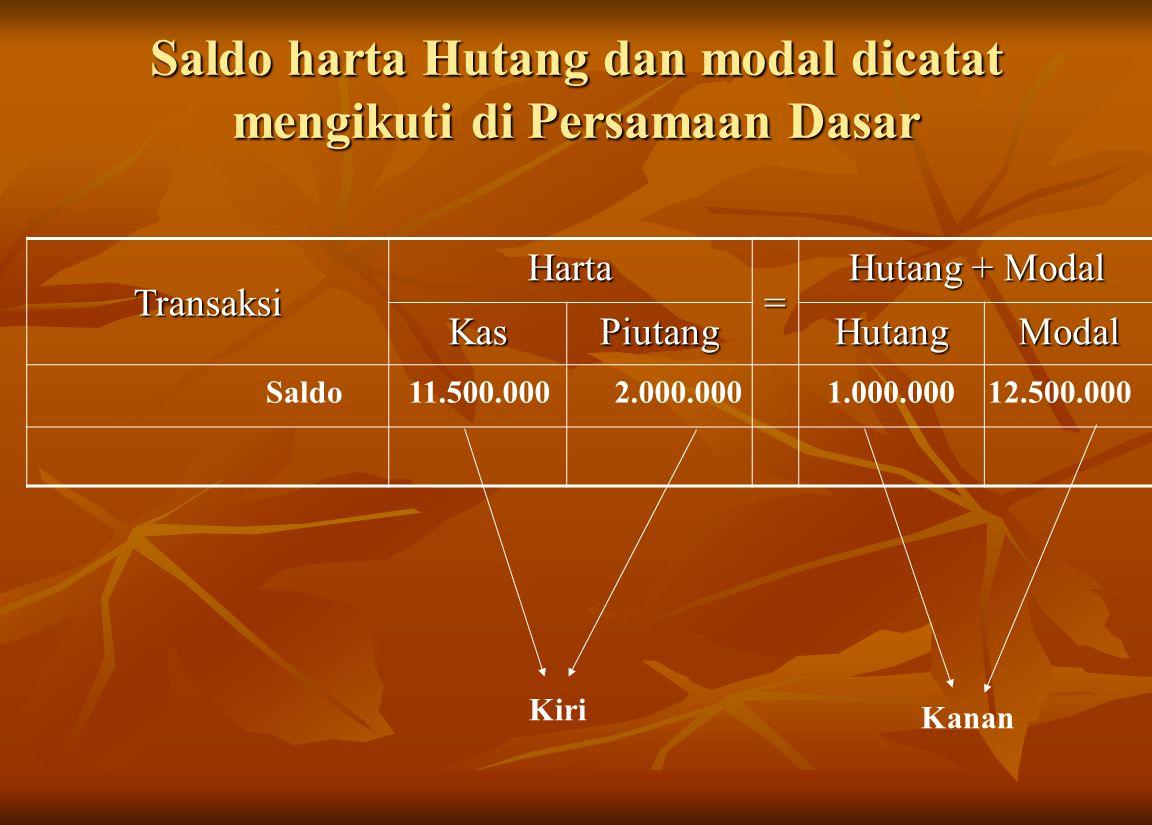 Saldo harta Hutang dan modal dicatat mengikuti di Persamaan Dasar