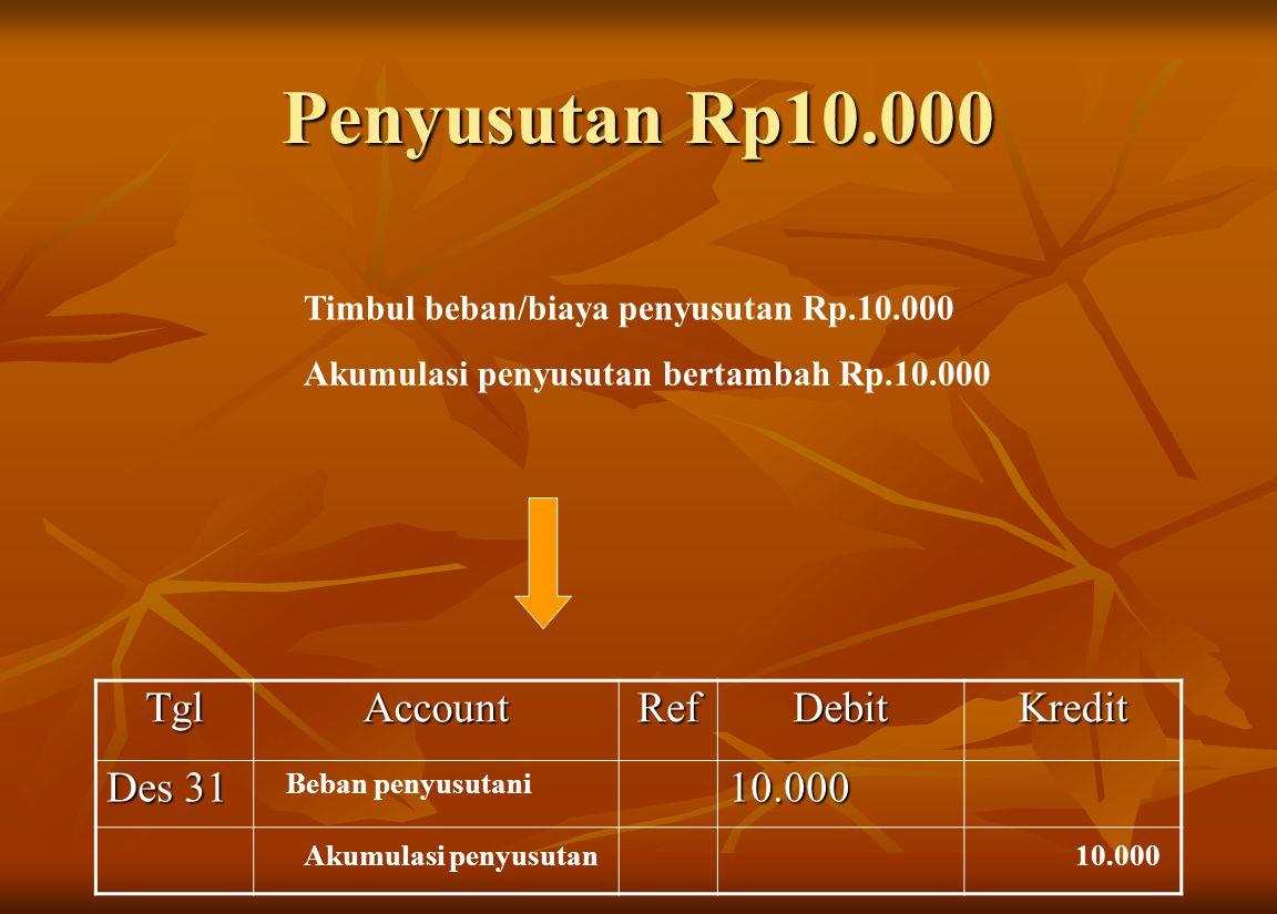 Penyusutan Rp10.000 Tgl Account Ref Debit Kredit Des 31 10.000