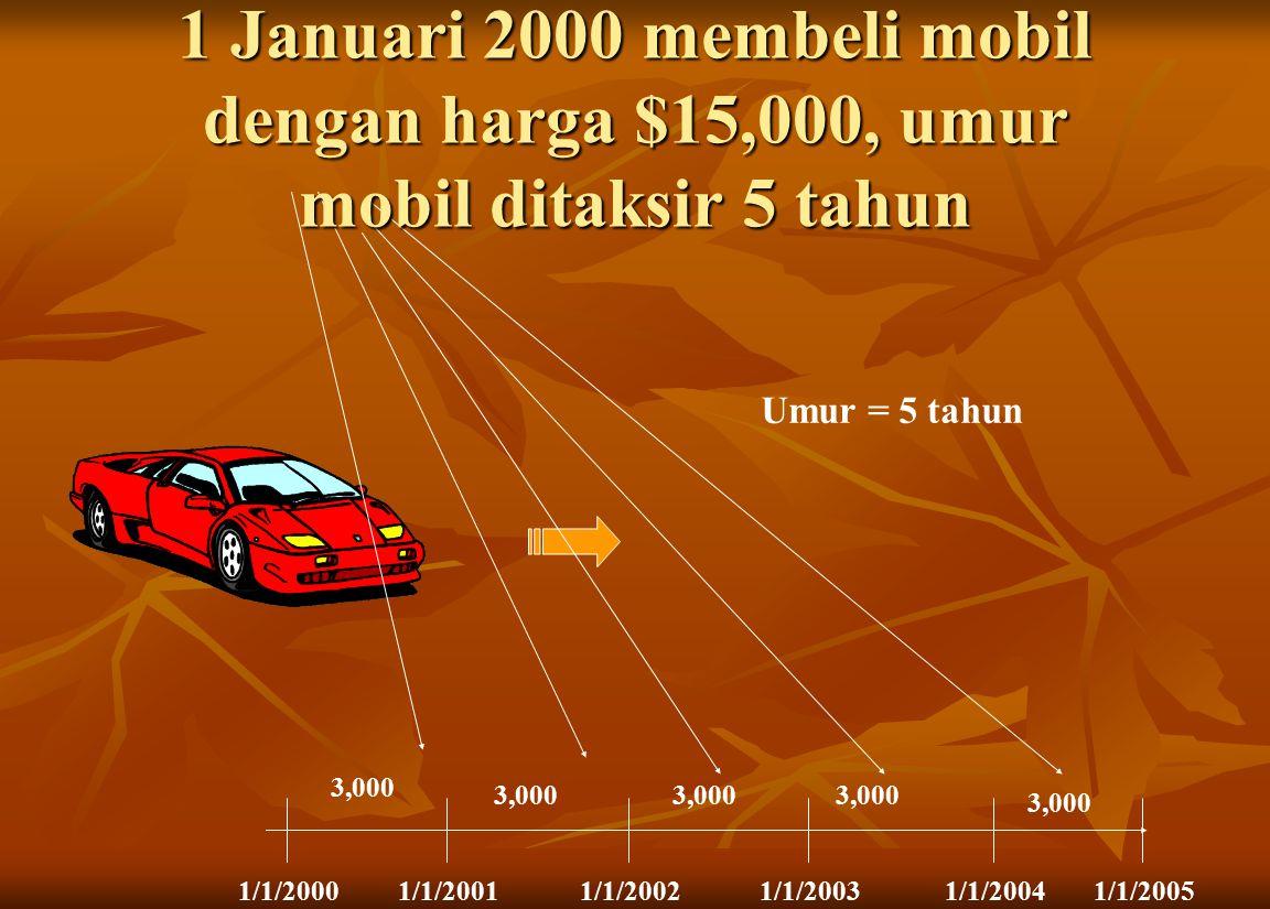 1 Januari 2000 membeli mobil dengan harga $15,000, umur mobil ditaksir 5 tahun