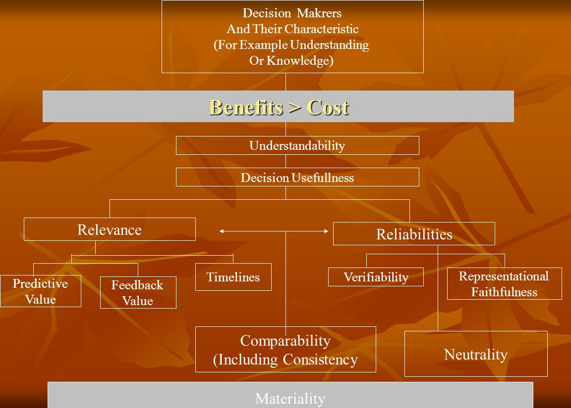 Benefits > Cost Relevance Reliabilities Comparability