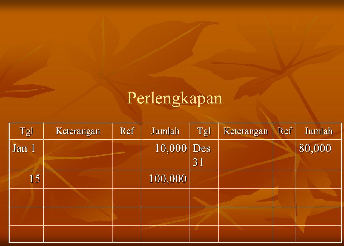 Perlengkapan Jan 1 10,000 Des 31 80,000 15 100,000 Tgl Keterangan Ref