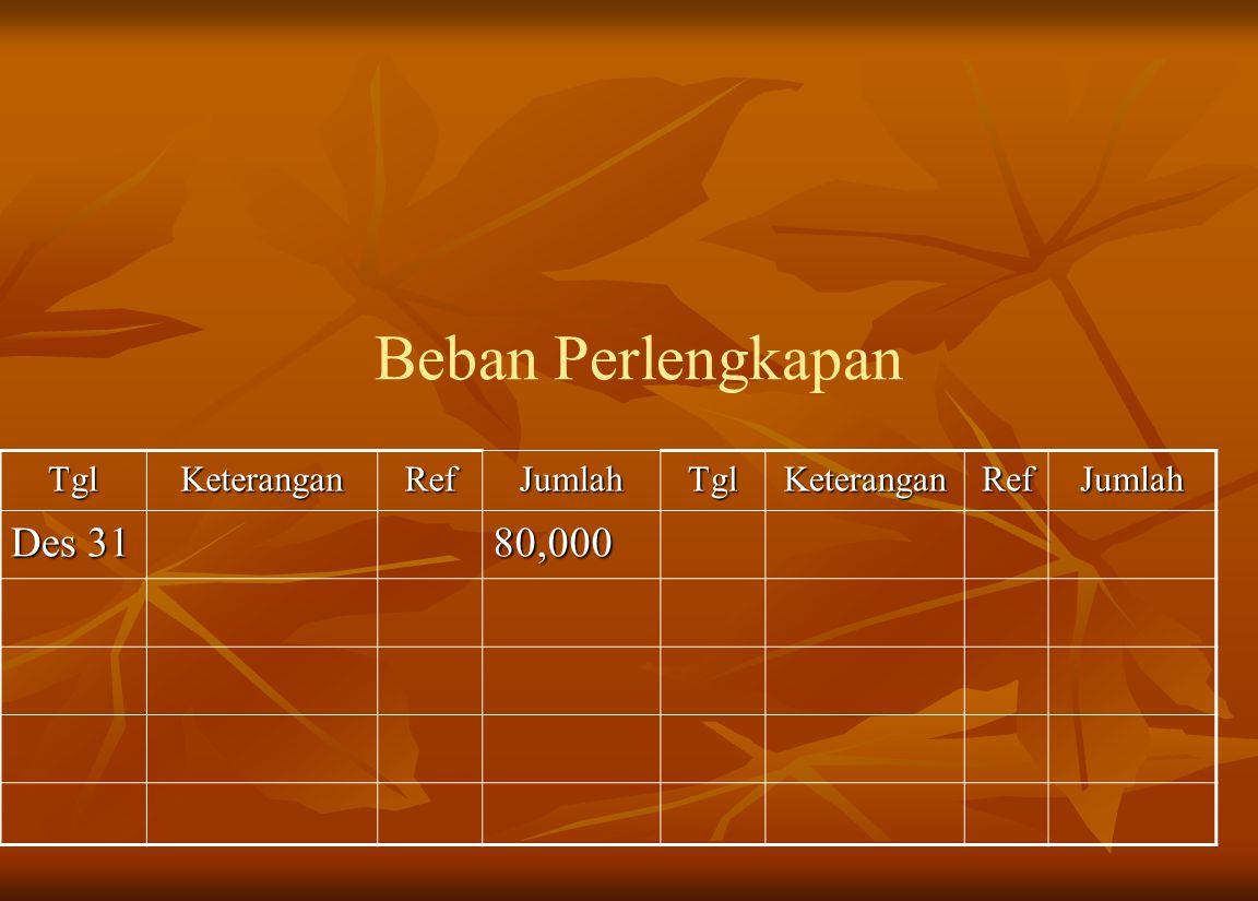 Beban Perlengkapan Tgl Keterangan Ref Jumlah Des 31 80,000