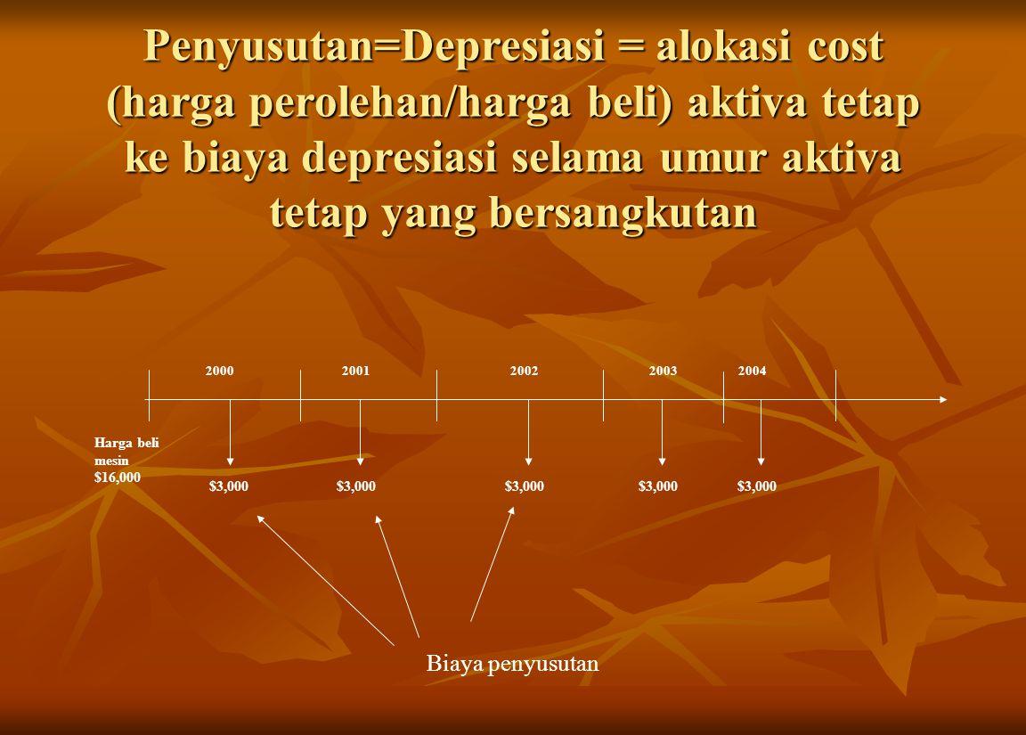 Penyusutan=Depresiasi = alokasi cost (harga perolehan/harga beli) aktiva tetap ke biaya depresiasi selama umur aktiva tetap yang bersangkutan