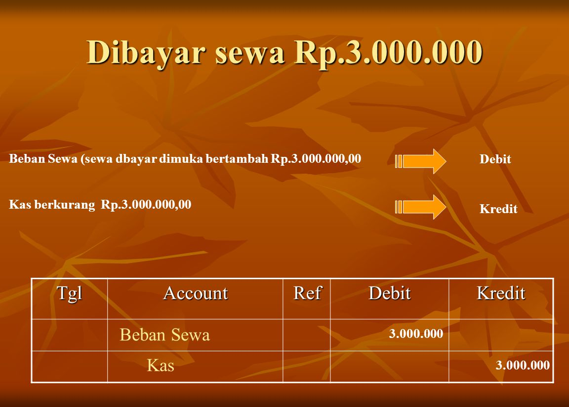 Dibayar sewa Rp.3.000.000 Tgl Account Ref Debit Kredit Beban Sewa Kas