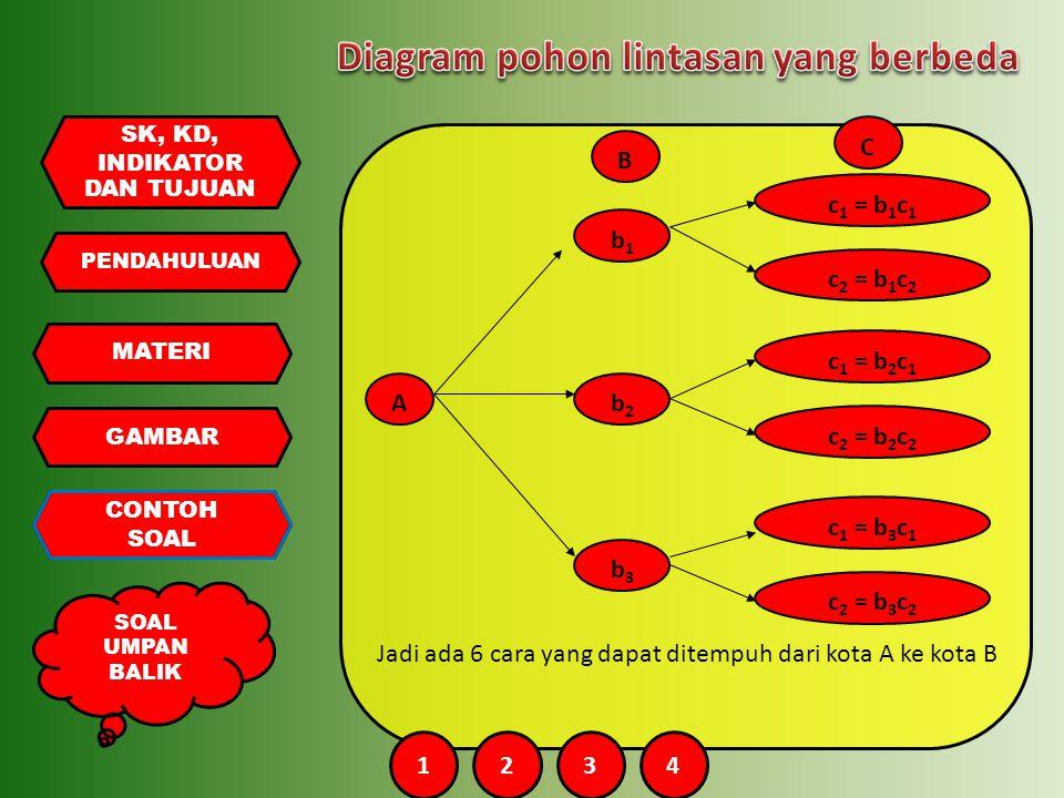 Diagram pohon lintasan yang berbeda