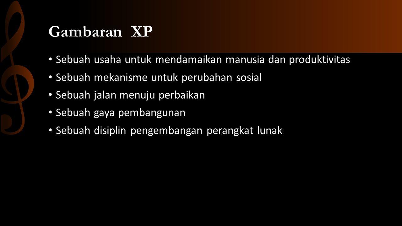 Gambaran XP Sebuah usaha untuk mendamaikan manusia dan produktivitas