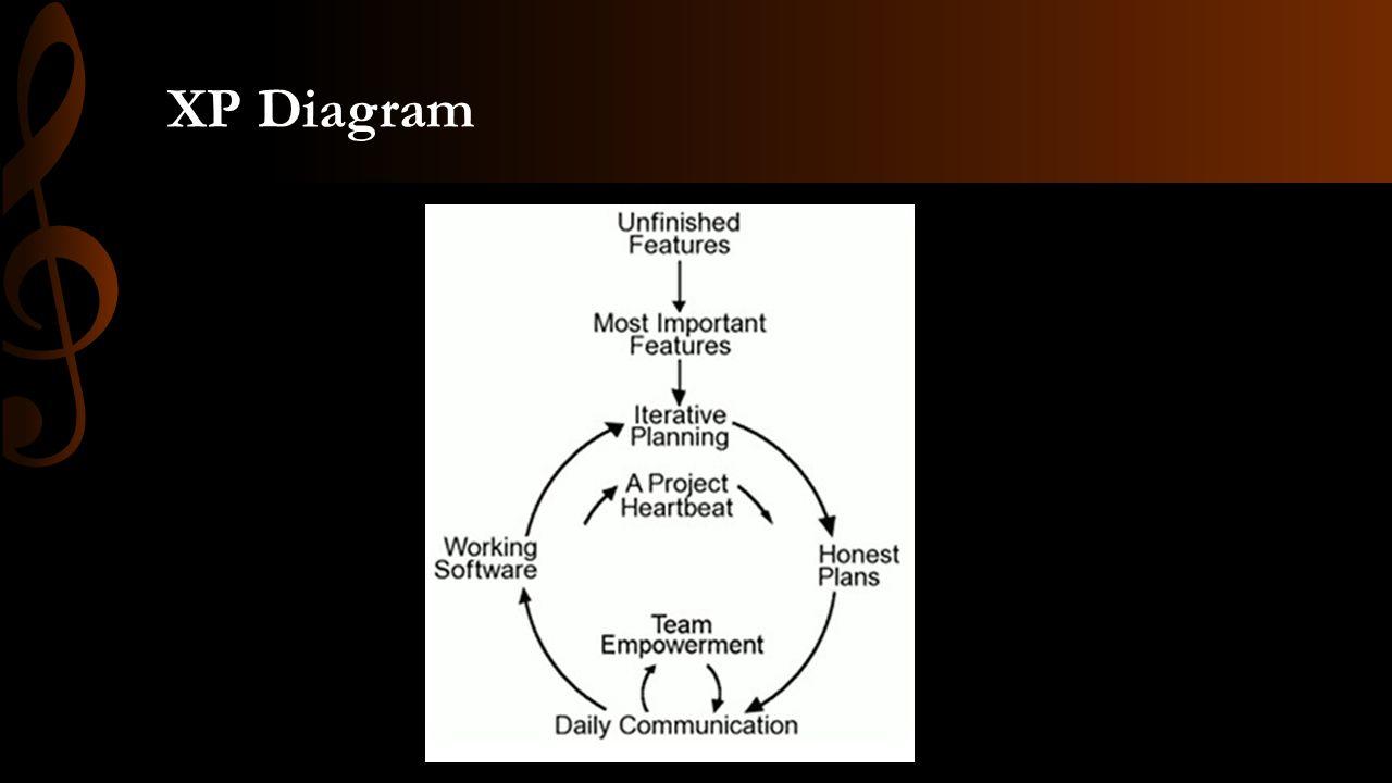 XP Diagram