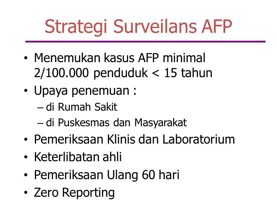 Strategi Surveilans AFP