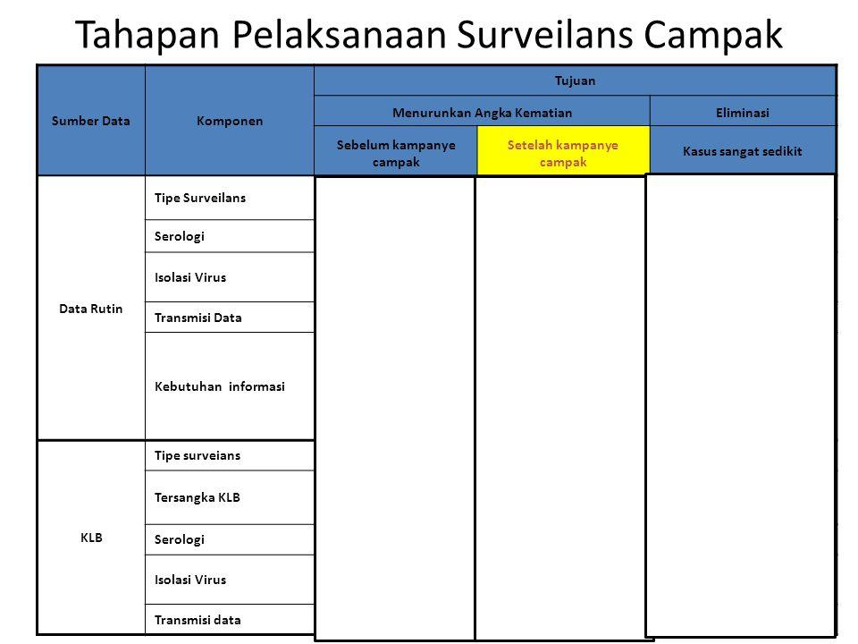 Tahapan Pelaksanaan Surveilans Campak