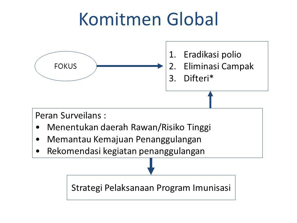 Strategi Pelaksanaan Program Imunisasi