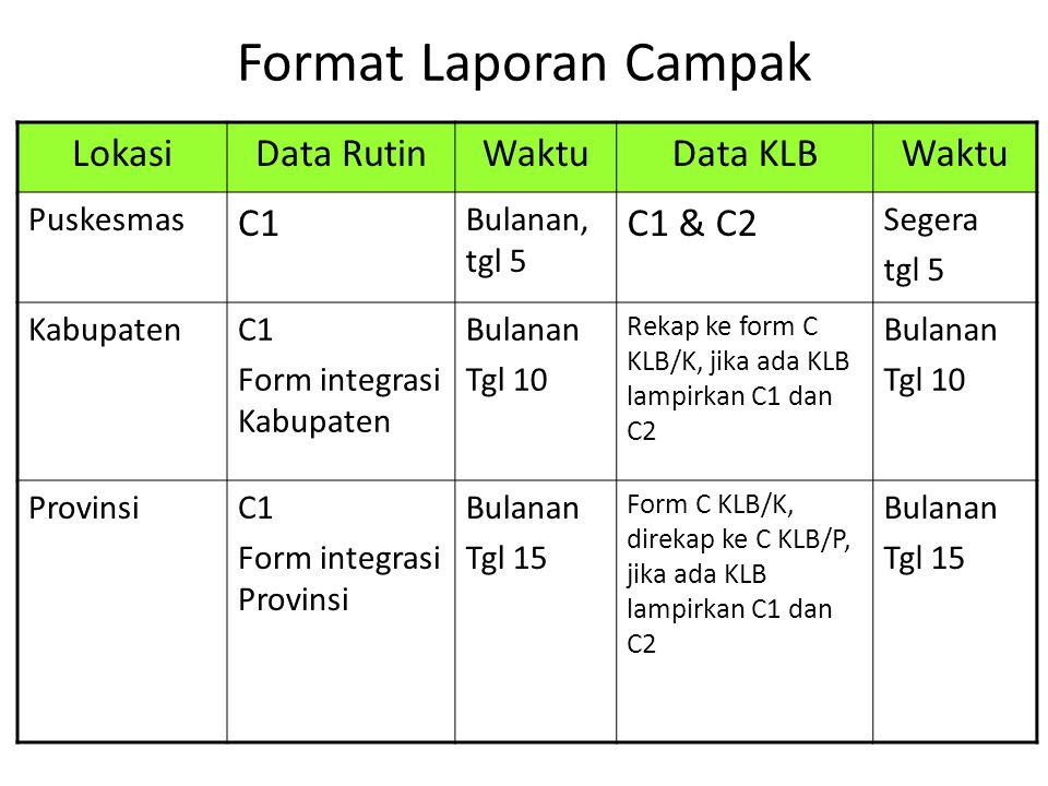 Format Laporan Campak Lokasi Data Rutin Waktu Data KLB C1 C1 & C2