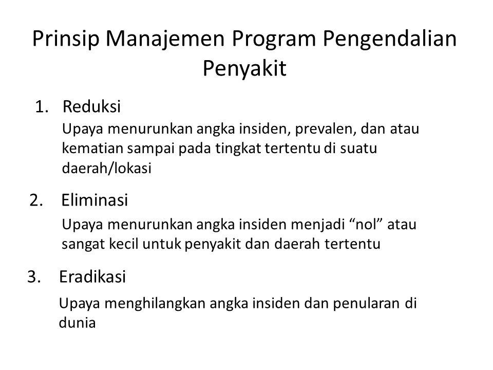 Prinsip Manajemen Program Pengendalian Penyakit