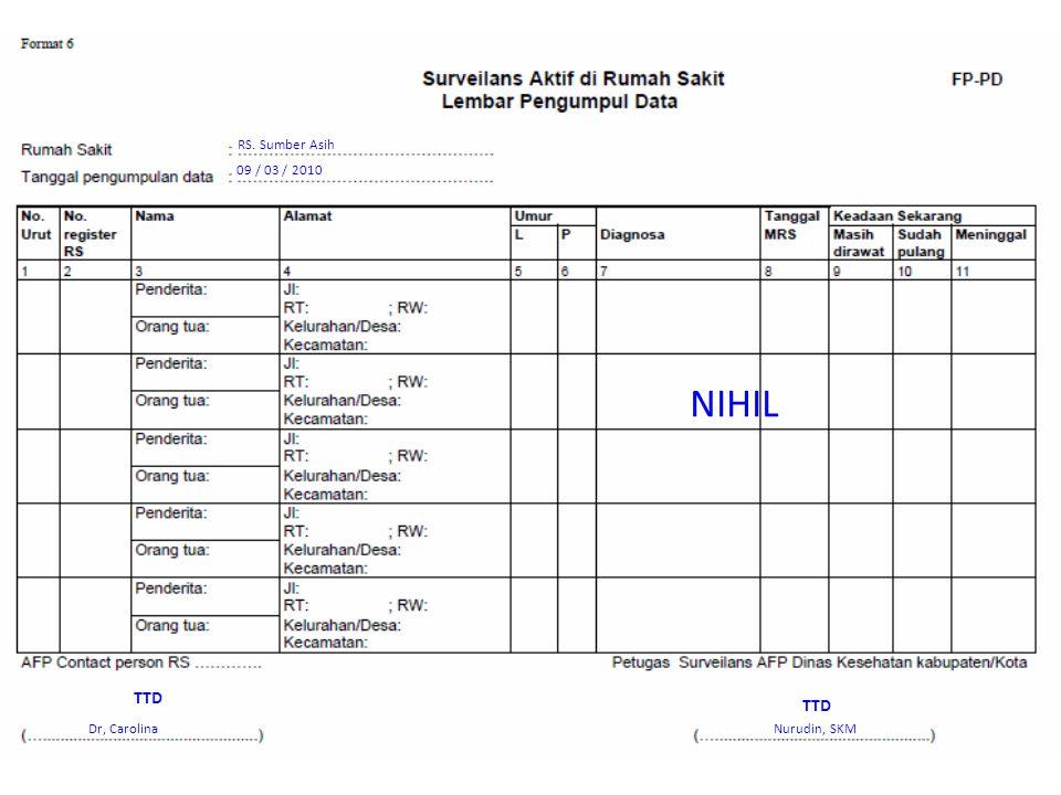 RS. Sumber Asih 09 / 03 / 2010 NIHIL Dr, Carolina Nurudin, SKM TTD