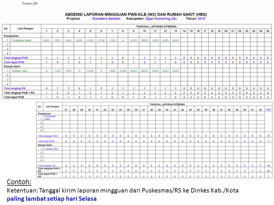Contoh: Ketentuan: Tanggal kirim laporan mingguan dari Puskesmas/RS ke Dinkes Kab./Kota.