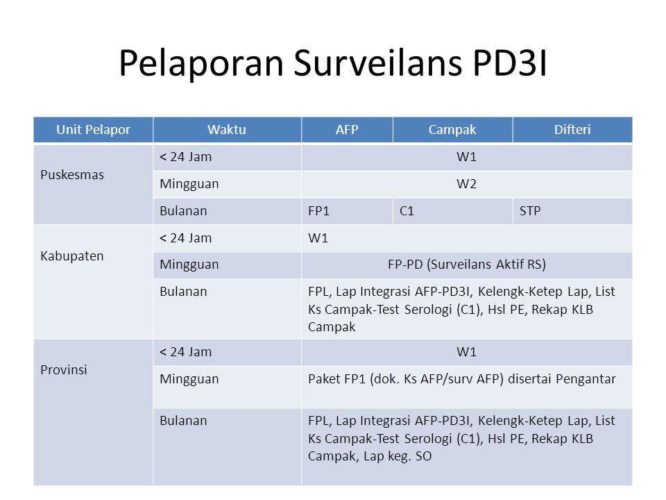 Pelaporan Surveilans PD3I