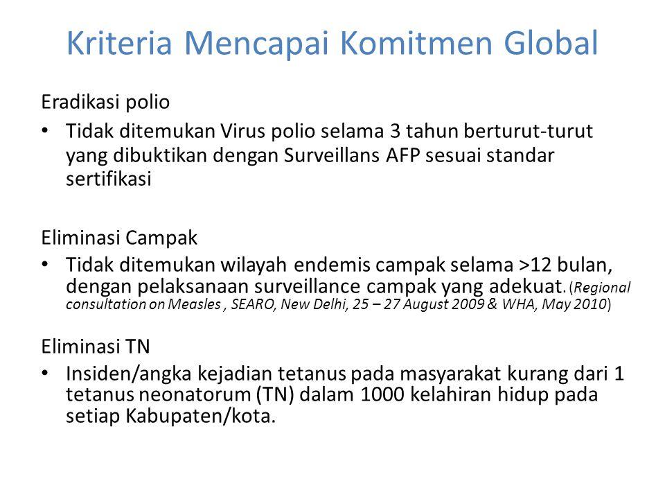 Kriteria Mencapai Komitmen Global