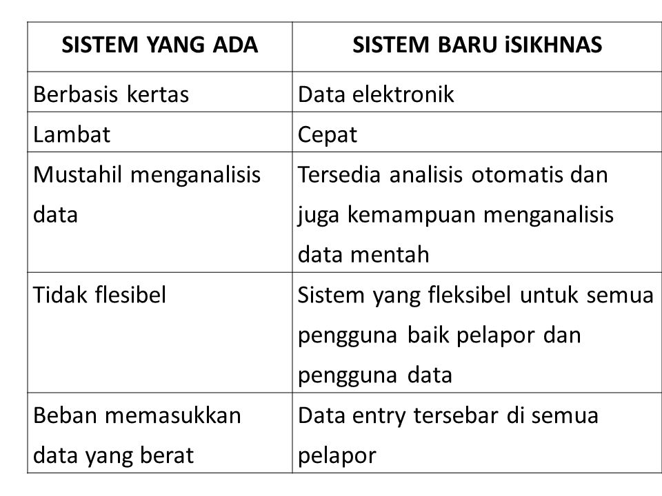 SISTEM YANG ADA SISTEM BARU iSIKHNAS. Berbasis kertas. Data elektronik. Lambat. Cepat. Mustahil menganalisis data.