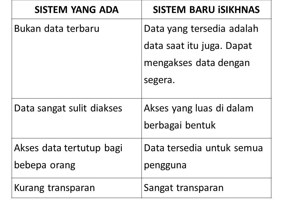 SISTEM YANG ADA SISTEM BARU iSIKHNAS. Bukan data terbaru. Data yang tersedia adalah data saat itu juga. Dapat mengakses data dengan segera.