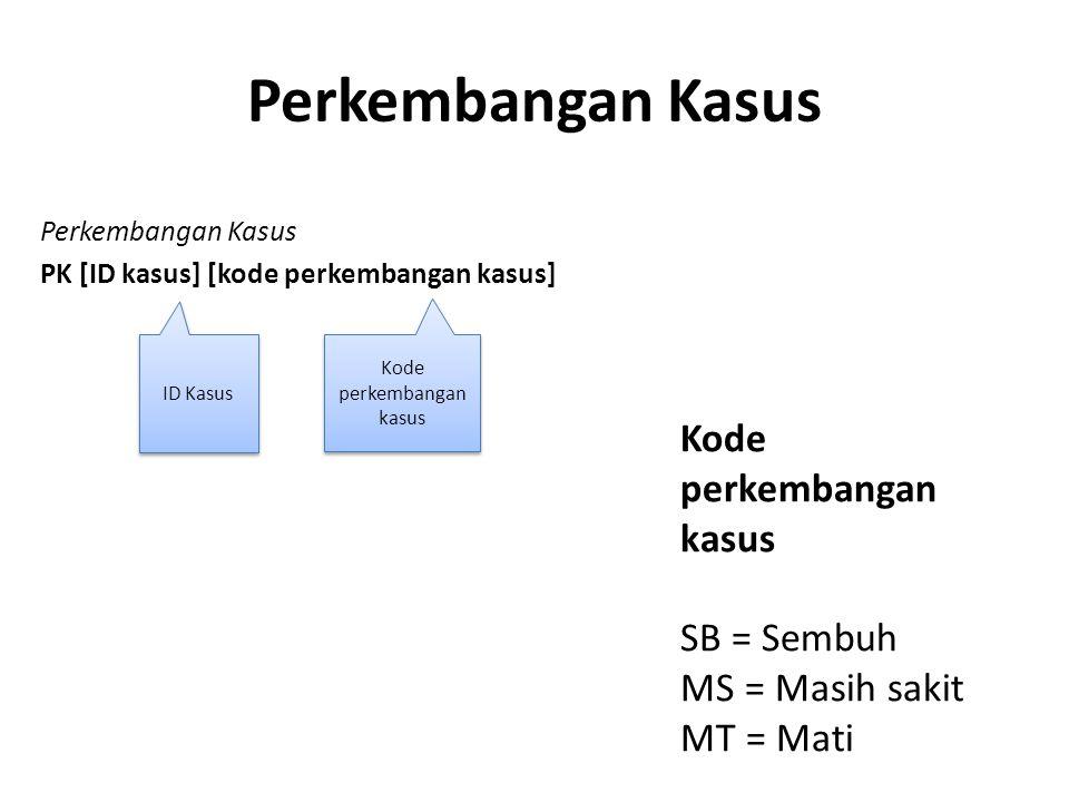 Kode perkembangan kasus