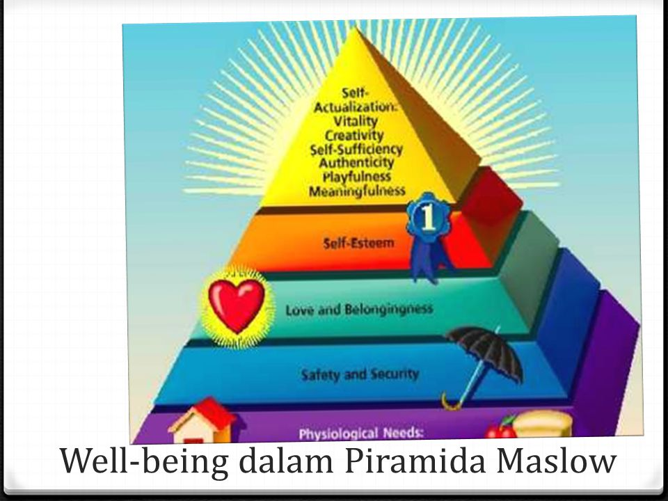 Well-being dalam Piramida Maslow